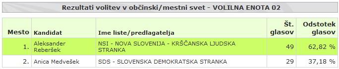 rezultat volitev 2010